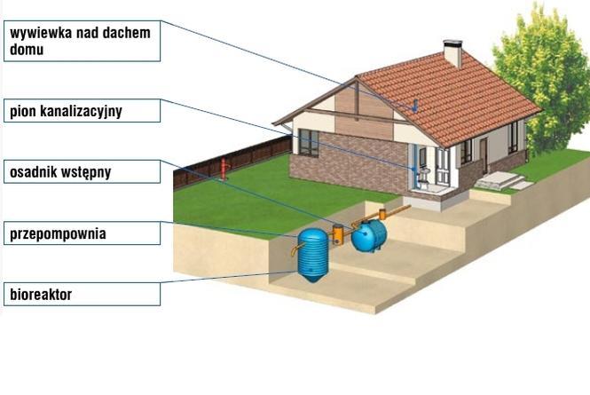 Przydomowa oczyszczalnia ścieków ze złożem biologicznym lub osadem czynnym