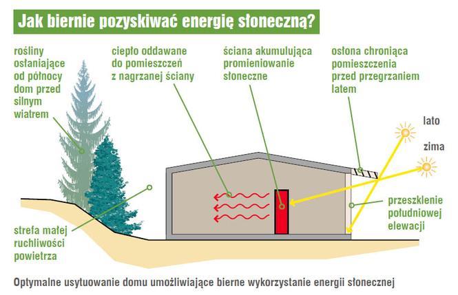 Jak biernie pozyskiwać energię słoneczną