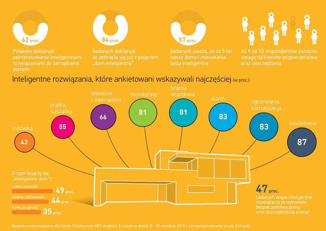 Inteligentny dom w świetle statystyk