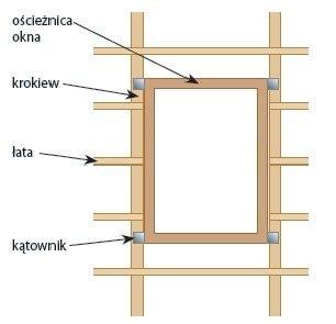 Okno połaciowe a konstrukcja dachu