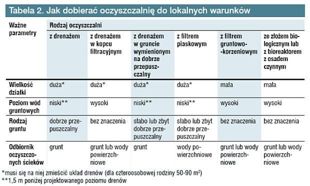 Przydomowa oczyszczalnia ścieków - kryteria, jakimi kierować się przy wyborze oczyszczalni