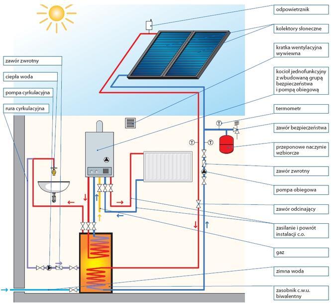 Kotłownia z kolektorami słonecznymi